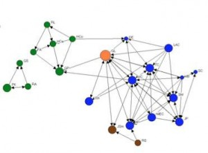 social, social network analysis